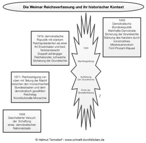 Das Bild zeigt die Entwicklung der deutschen Verfassungen von 1848 über 1871 und 1919 bis 1949.