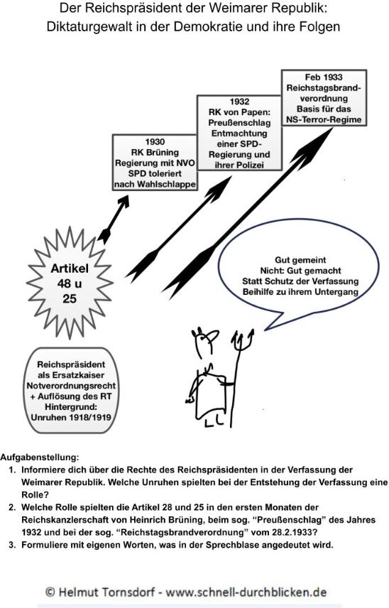 Das Schaubild zeigt die Folgen des Artikels 48 der Weimarer Verfassung: Präsidialsystem, Preußenschlag und Reichstagsbrandsverordnung
