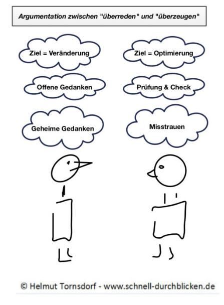 """Das Schaubild zeigt, dass bei der Argumentation der im Vorteil ist, der über """"geheime Gedanken"""" verfügt, auf die der andere nicht kommen kann."""