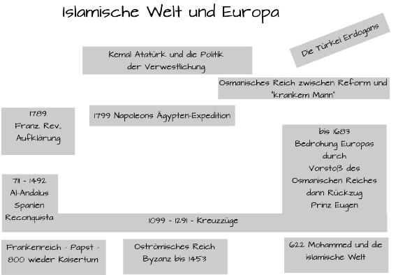 Das Schaubild zeigt die Entwicklung der Beziehungen zwischen islamischer Welt und Europa von den Anfängen über die Kreuzzüge bis hin zu Kemal Atatürk und Erdogan