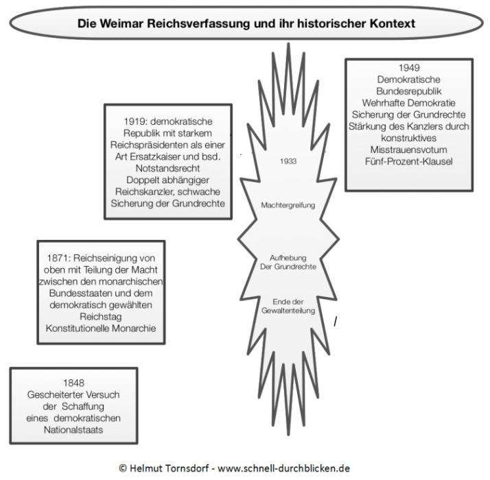 Beautiful Verfassung Arbeitsblatt Antworten Pictures - Kindergarten ...